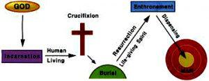 Jesus arose as Life giving Spirit